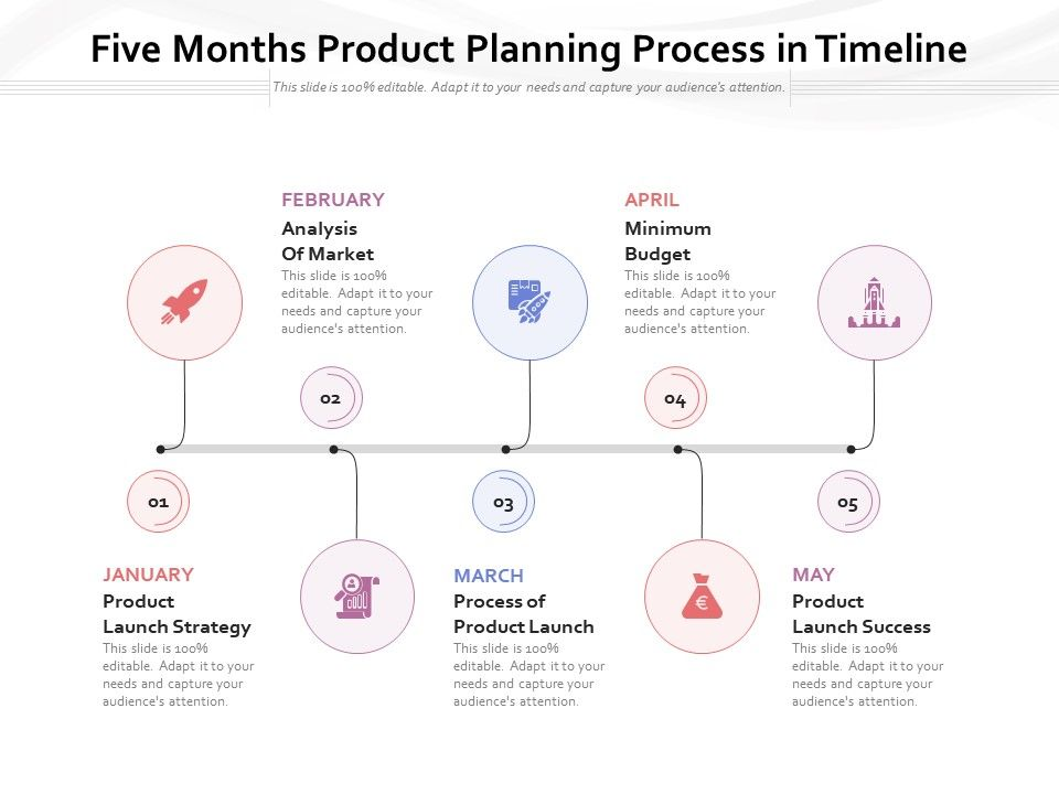 Five Months Product Planning Process In Timeline