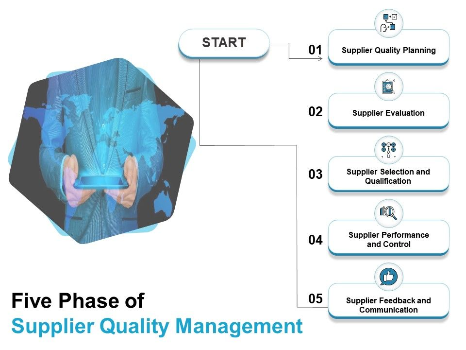 Five Phase Of Supplier Quality Management