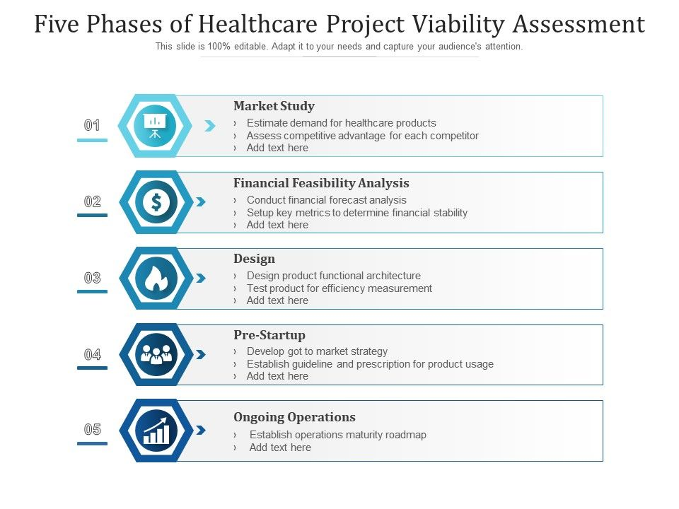 Five Phases Of Healthcare Project Viability Assessment