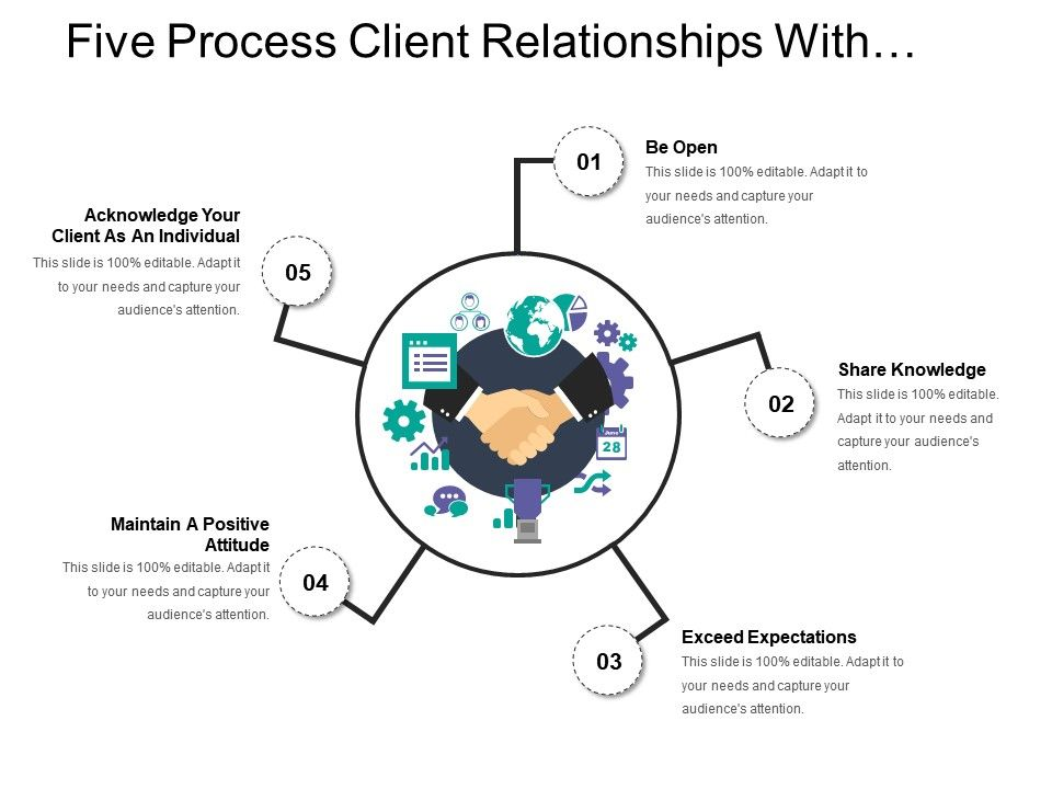 five_process_client_relationships_with_sharing_knowledge_and_maintaining_positive_attitude_Slide01