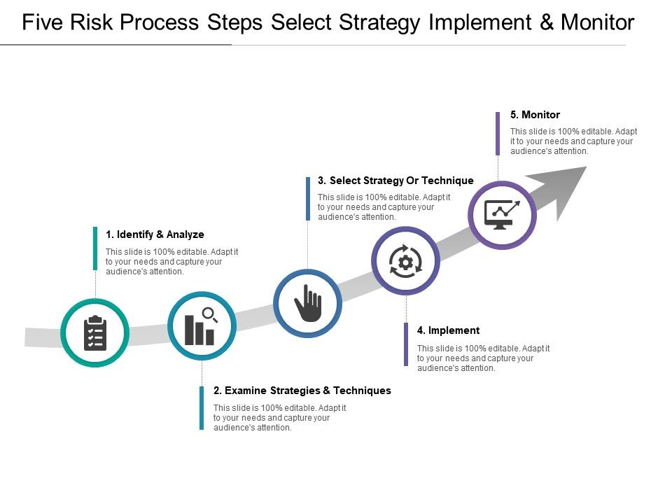 Five Risk Process Steps Select Strategy Implement And