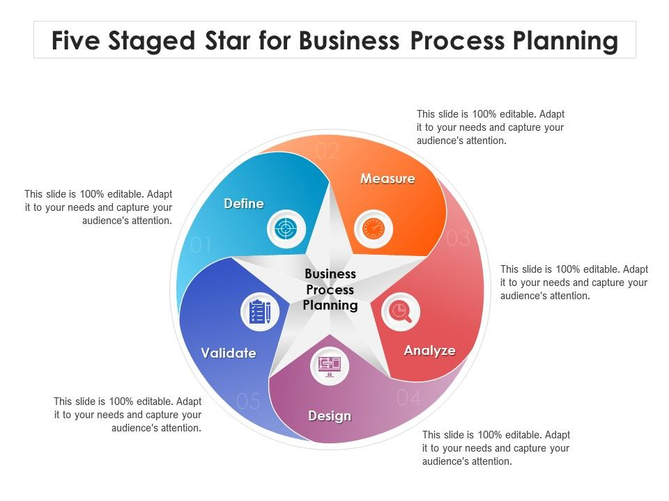 Five Staged Star For Business Process Planning