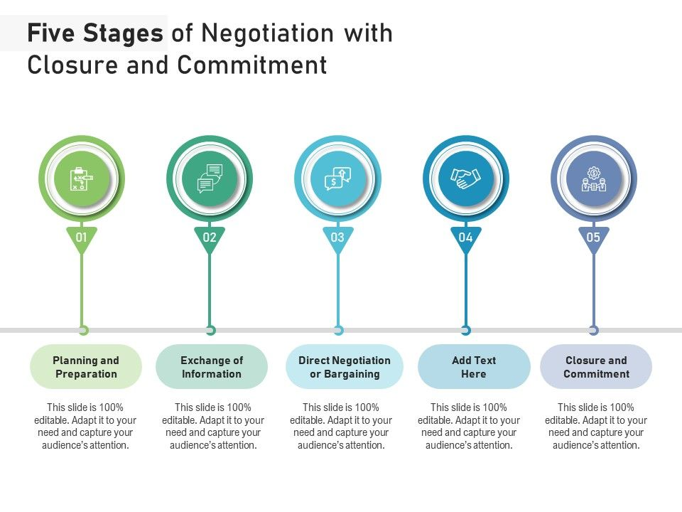 Five Stages Of Negotiation With Closure And Commitment
