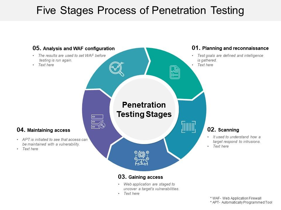 Five Stages Process Of Penetration Testing