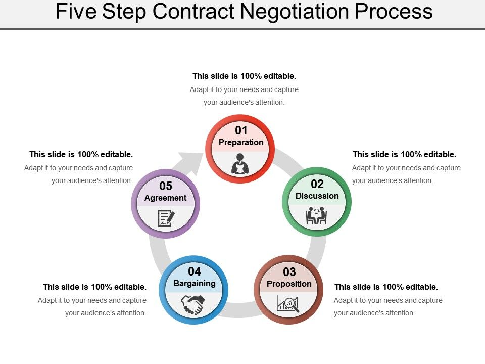 Five Step Contract Negotiation Process Powerpoint Slide Show ...
