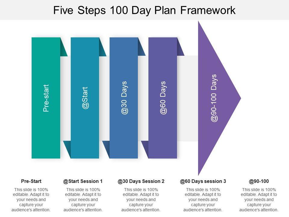 Five Steps 100 Day Plan Framework Slide01 Slide02 Slide03