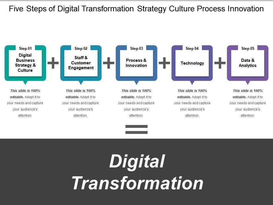 five_steps_of_digital_transformation_strategy_culture_process_innovation_Slide01