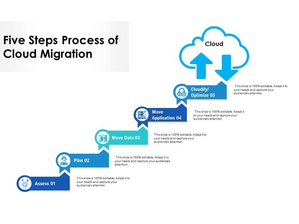 Five Steps Process Of Cloud Migration