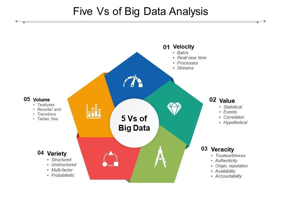 Five Vs Of Big Data Analysis