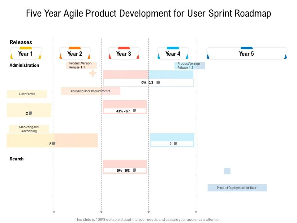 Five Year Agile Product Development For User Sprint Roadmap