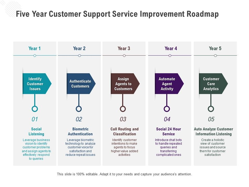 Five Year Customer Support Service Improvement Roadmap