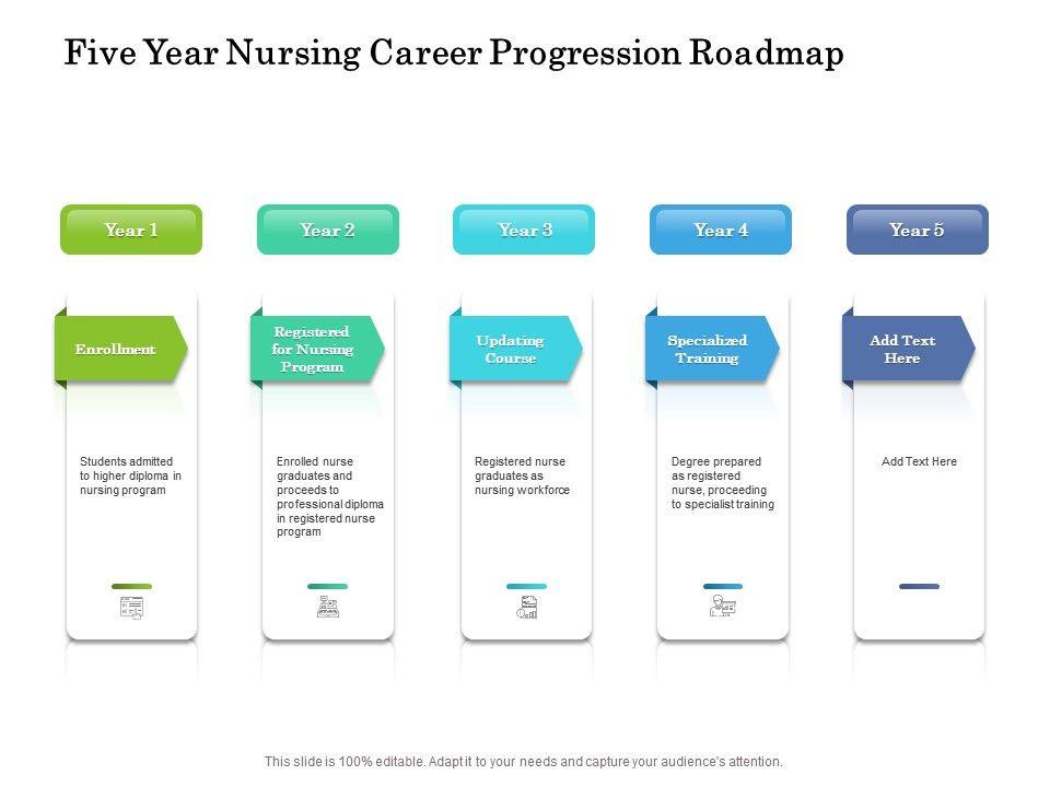 Five Year Nursing Career Progression Roadmap