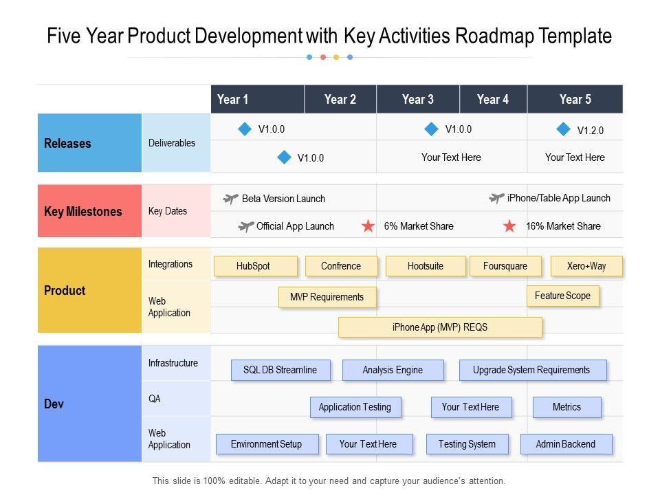 Five Year Product Development With Key Activities Roadmap Template