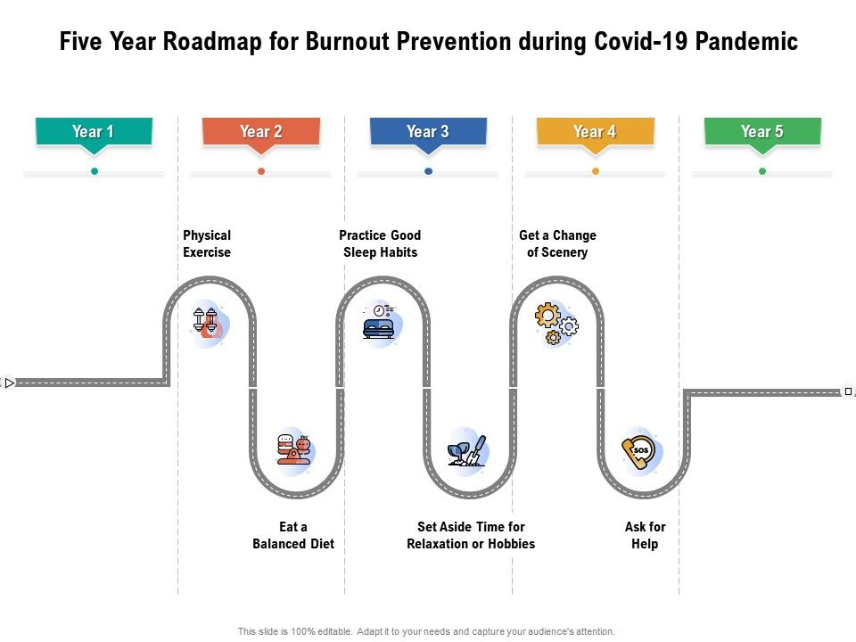 Five Year Roadmap For Burnout Prevention During Covid 19 Pandemic