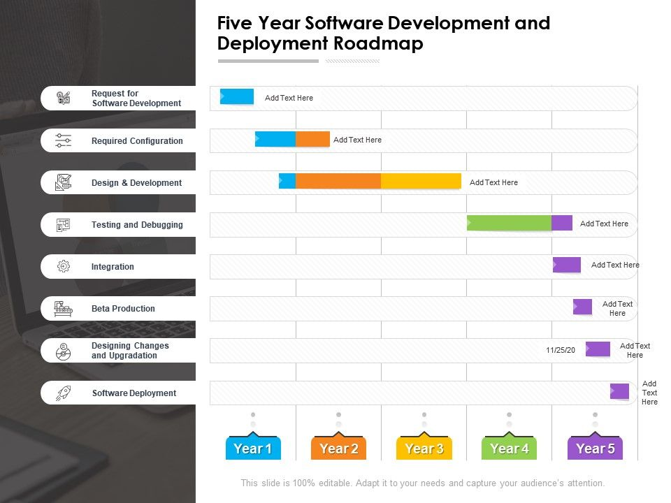 Five Year Software Development And Deployment Roadmap