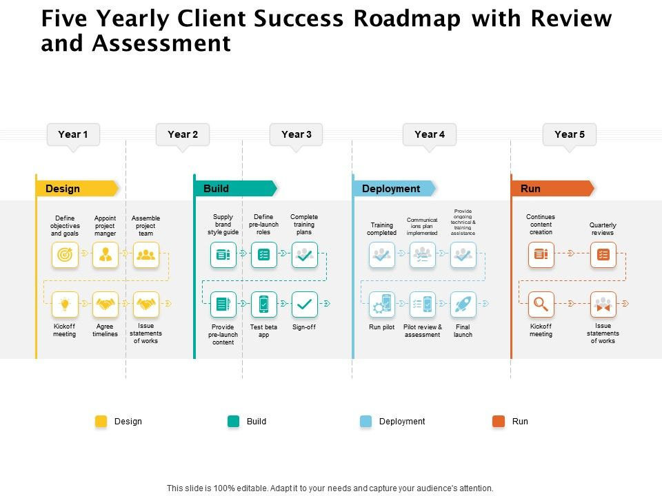 Five Yearly Client Success Roadmap With Review And Assessment