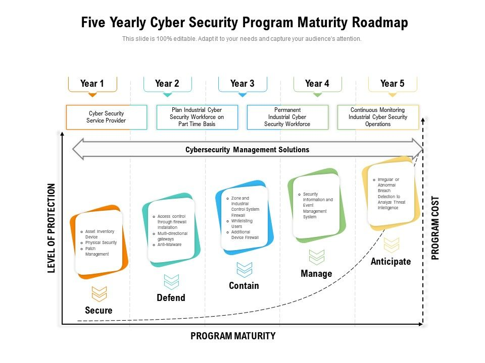 Five Yearly Cyber Security Program Maturity Roadmap