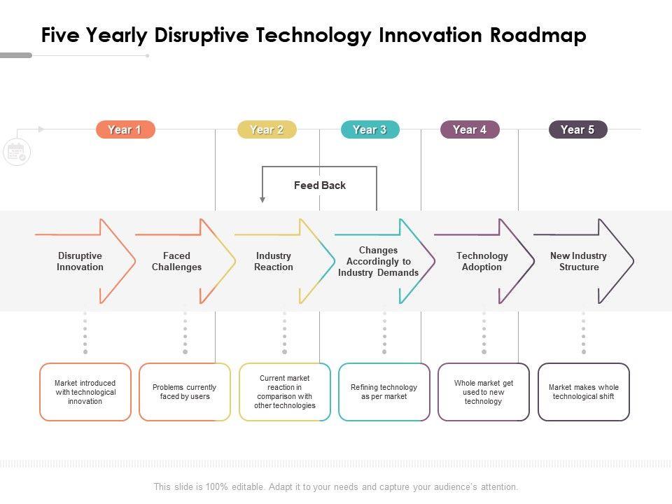 Five Yearly Disruptive Technology Innovation Roadmap