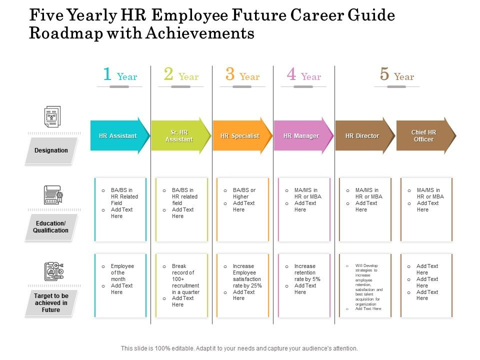 Five Yearly HR Employee Future Career Guide Roadmap With Achievements