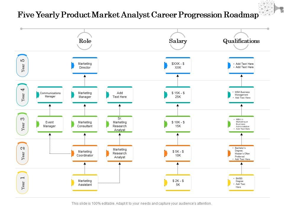 Five Yearly Product Market Analyst Career Progression Roadmap