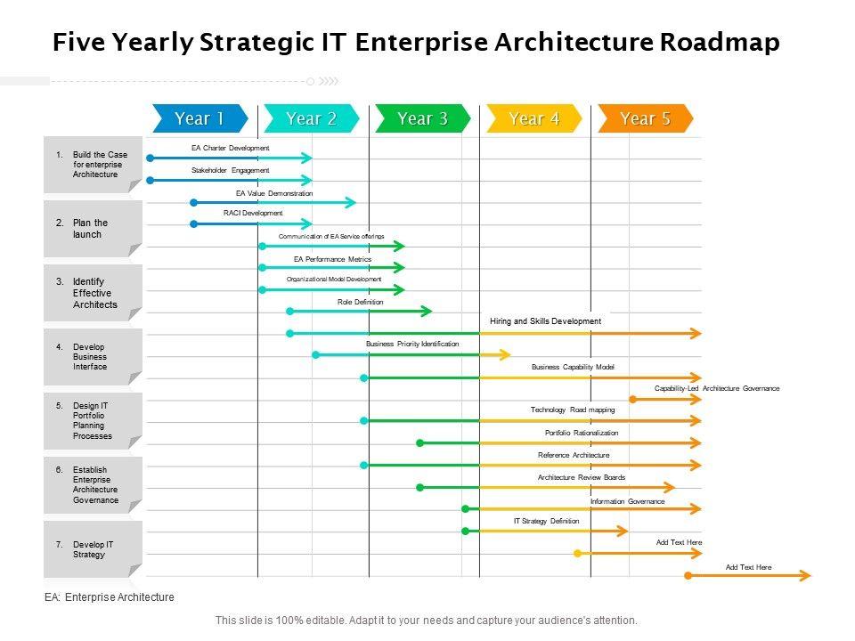 Five Yearly Strategic IT Enterprise Architecture Roadmap