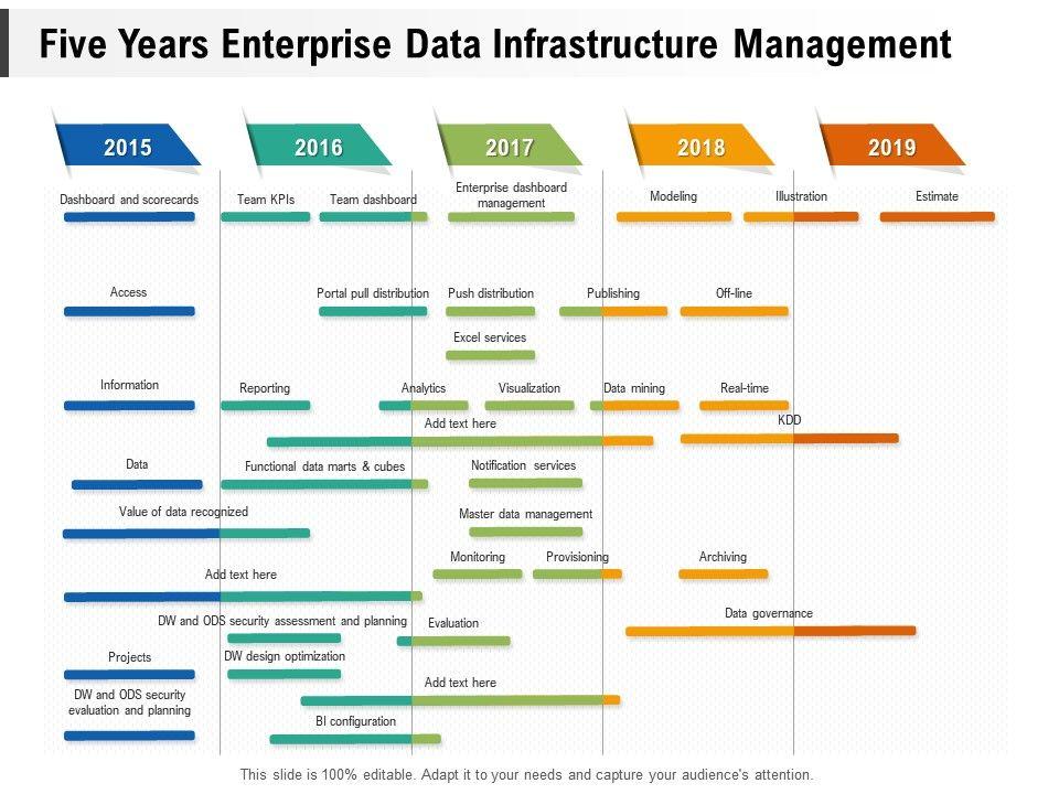 Five Years Enterprise Data Infrastructure Management
