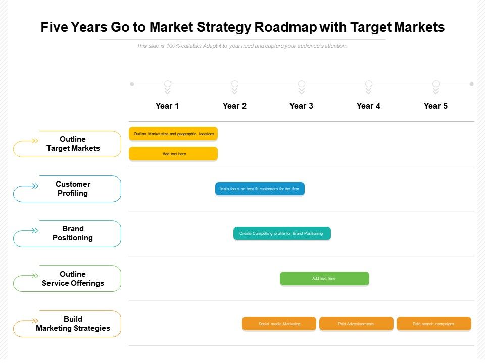 Five Years Go To Market Strategy Roadmap With Target Markets
