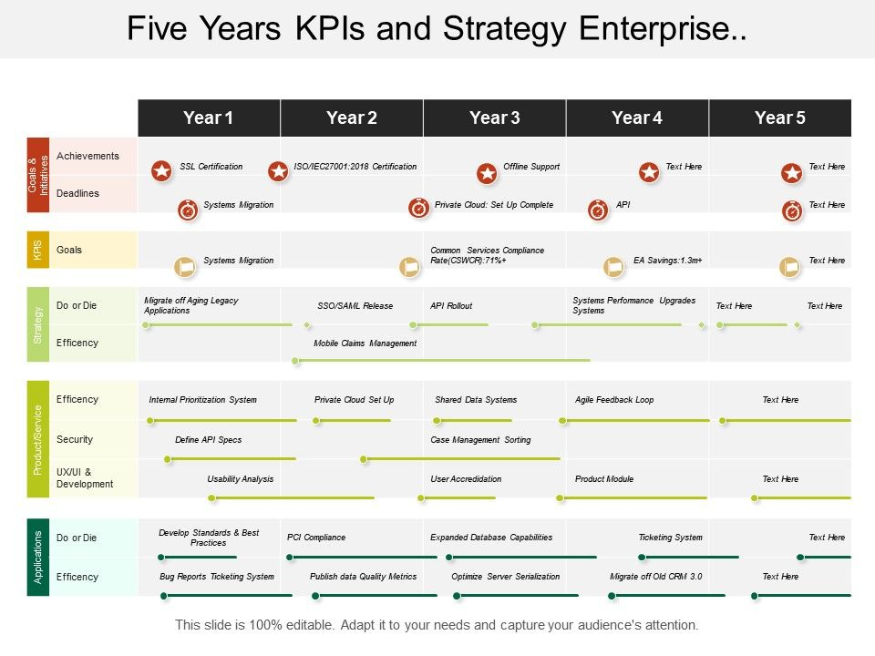 five_years_kpis_and_strategy_enterprise_architecture_timeline_Slide01