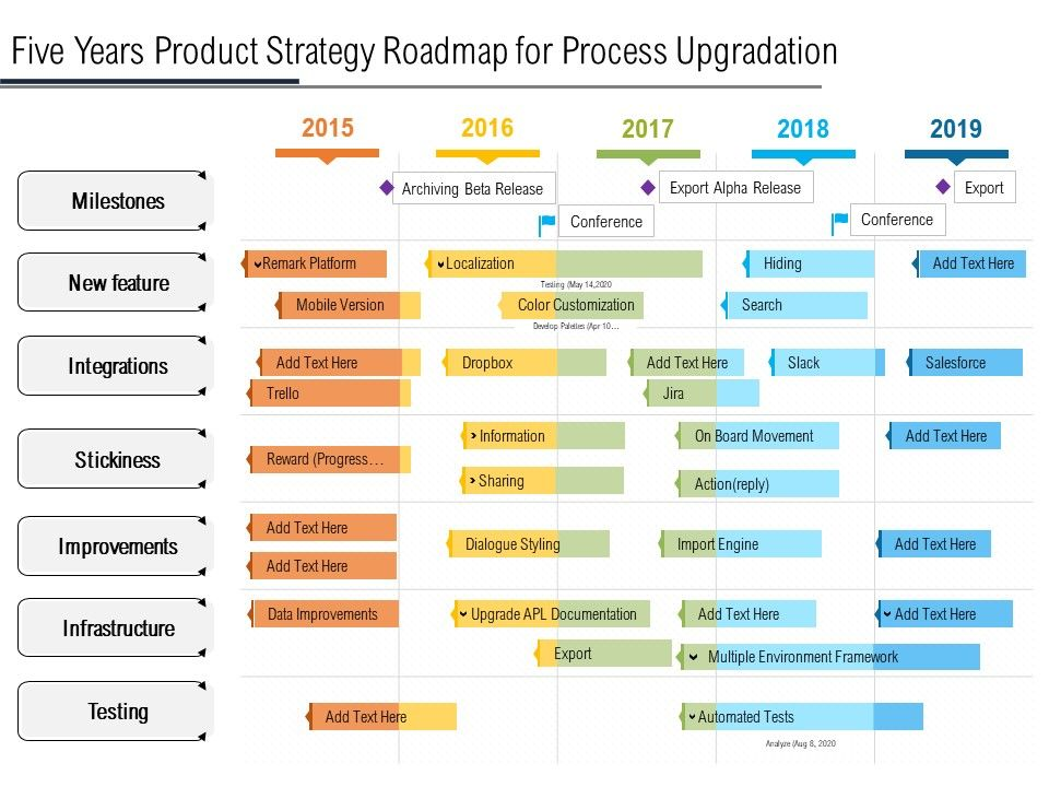 Five Years Product Strategy Roadmap For Process Upgradation
