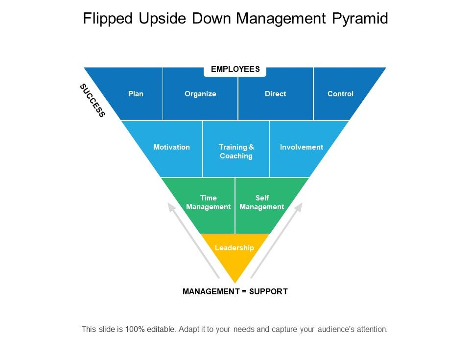 Flipped Upside Down Management Pyramid