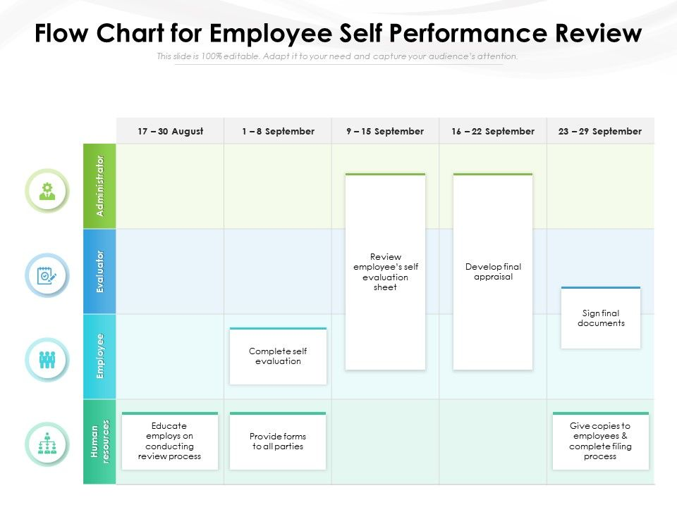 Flow Chart For Employee Self Performance Review