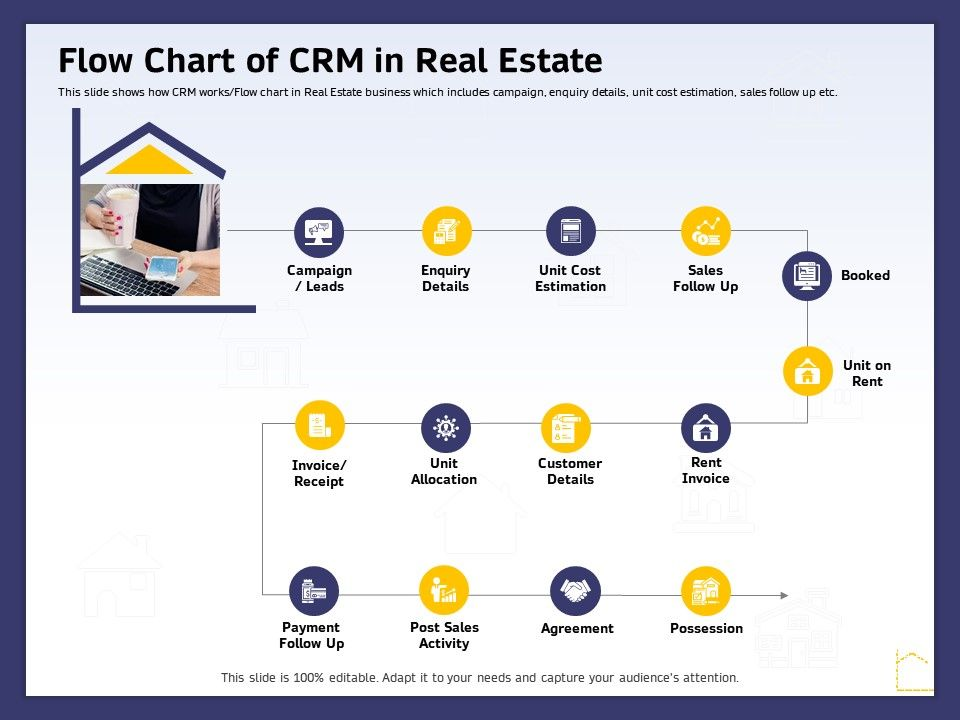 Flow Chart Of CRM In Real Estate Ppt Powerpoint Presentation Show Example