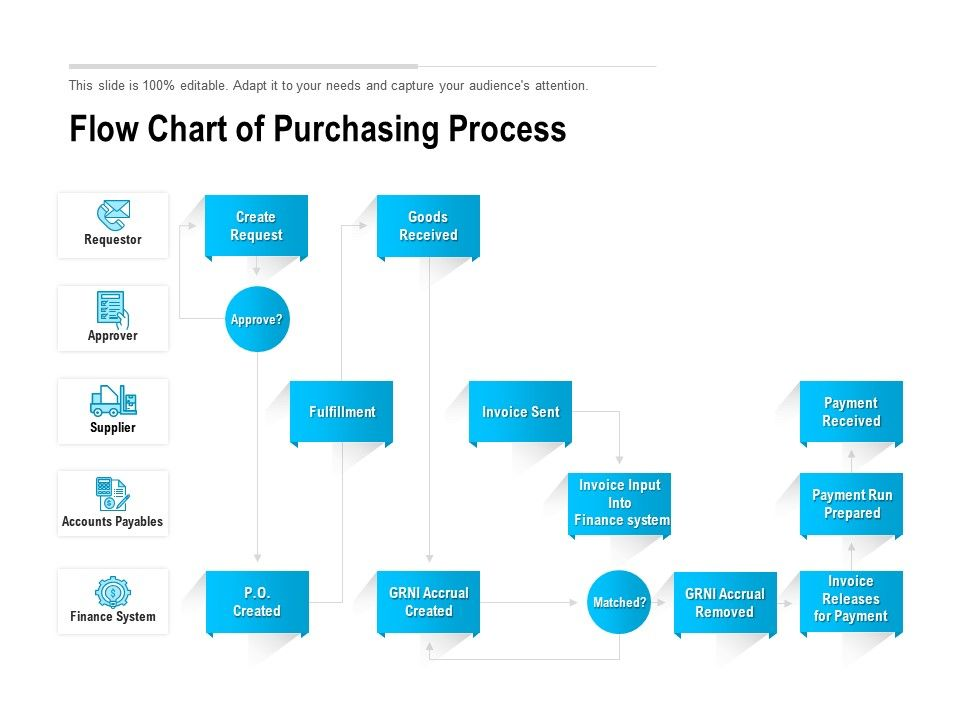 Flow Chart Of Purchasing Process