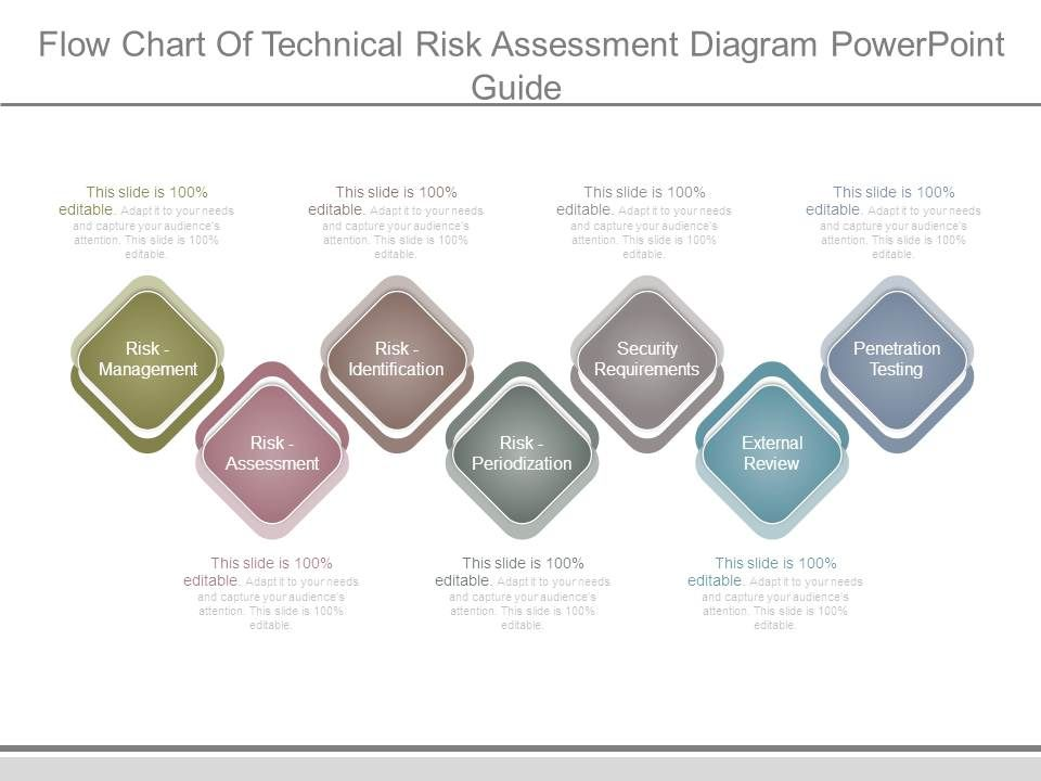 Flow Chart Of Technical Risk Assessment Diagram Powerpoint Guide