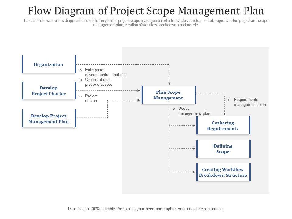 Flow Diagram Of Project Scope Management Plan