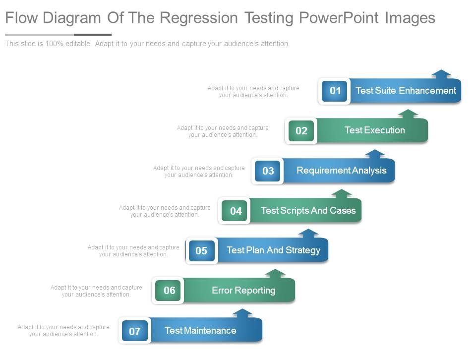 Flow Diagram Of The Regression Testing Point Images Slide01 Slide02