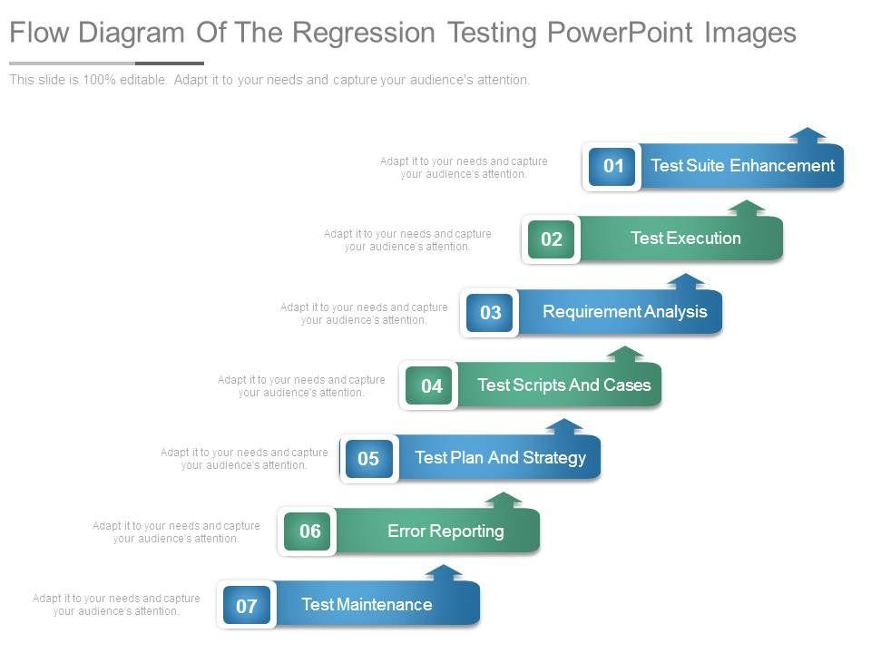 Flow Diagram Of The Regression Testing Point Images Slide01 Slide02