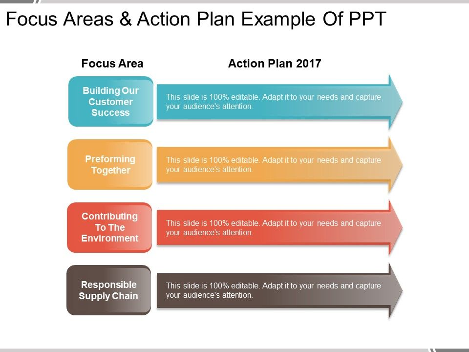 focus areas and action plan example of ppt powerpoint presentation