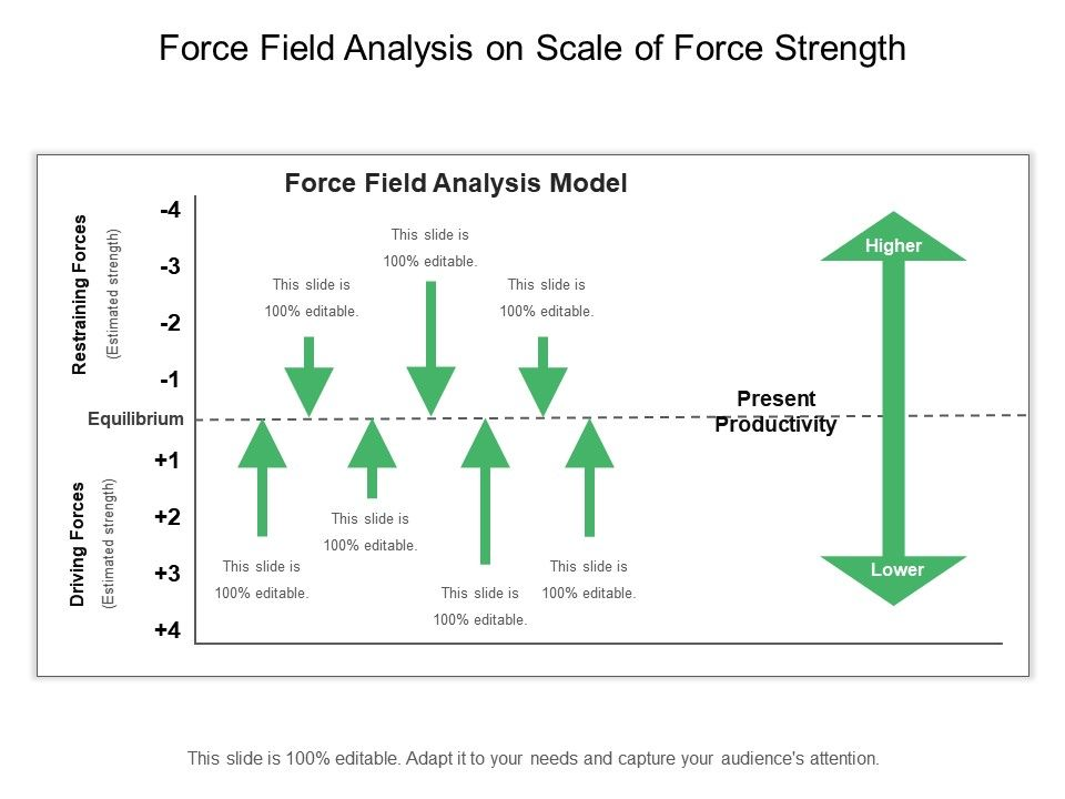 force_field_analysis_on_scale_of_force_strength_Slide01