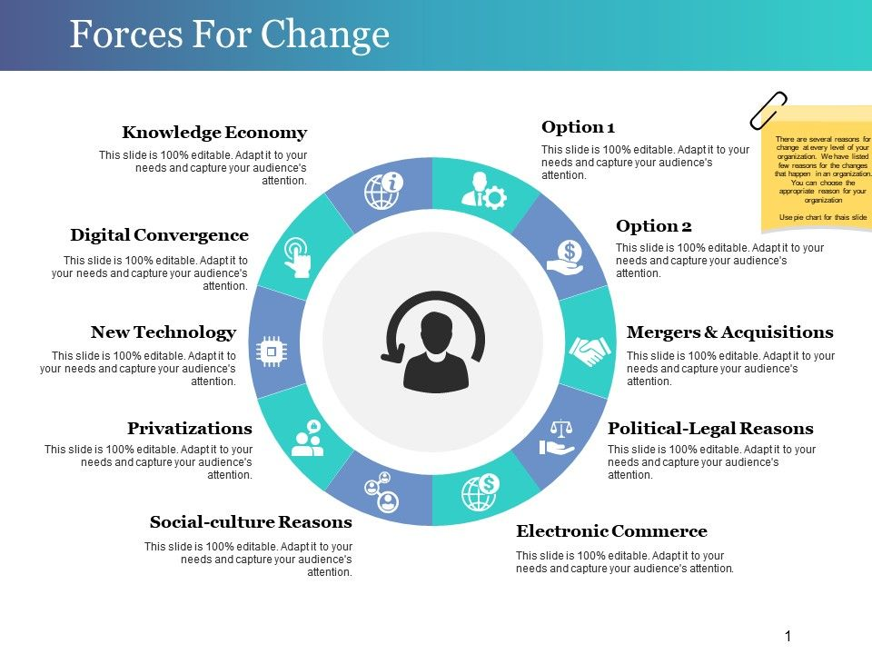 forces for change presentation visual aids presentation powerpoint