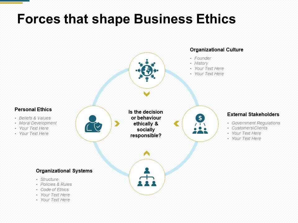 Trying out your ethics skills