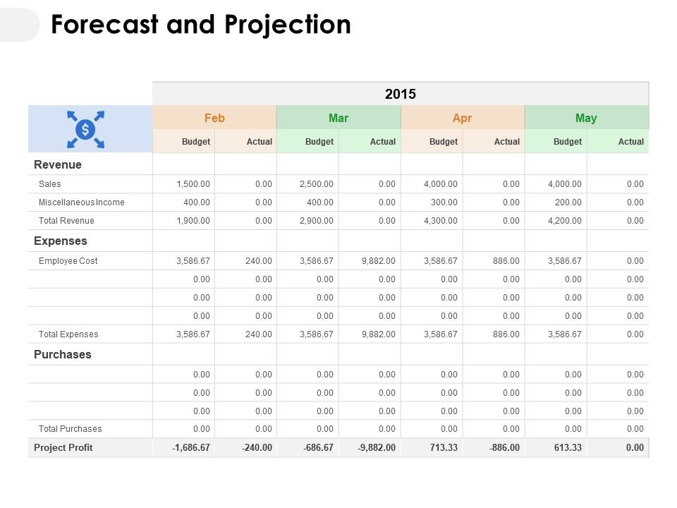 Forecast And Projection Ppt Powerpoint Presentation Grid