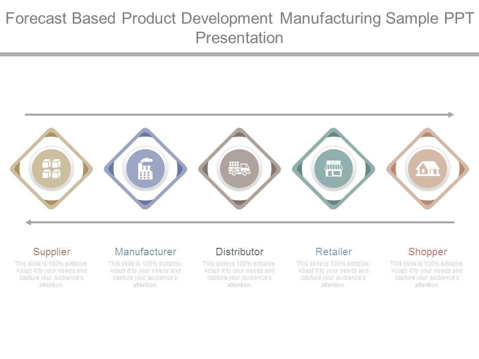 Forecast based product development manufacturing sample for Product design manufacturing