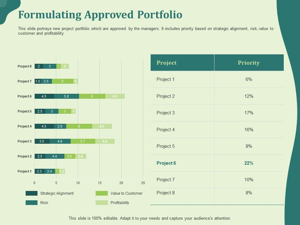 Formulating Approved Portfolio Alignment Ppt Powerpoint Presentation Model Picture