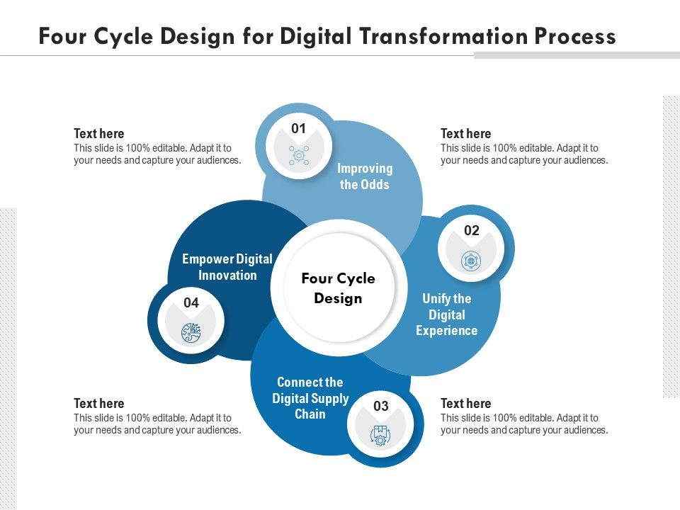 Four Cycle Design For Digital Transformation Process