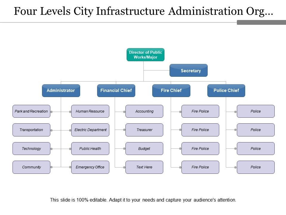 four_levels_city_infrastructure_administration_org_chart_Slide01