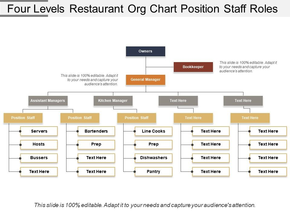 Four Levels Restaurant Org Chart Position Staff Roles Powerpoint Templates Backgrounds Template Ppt Graphics Presentation Themes Templates