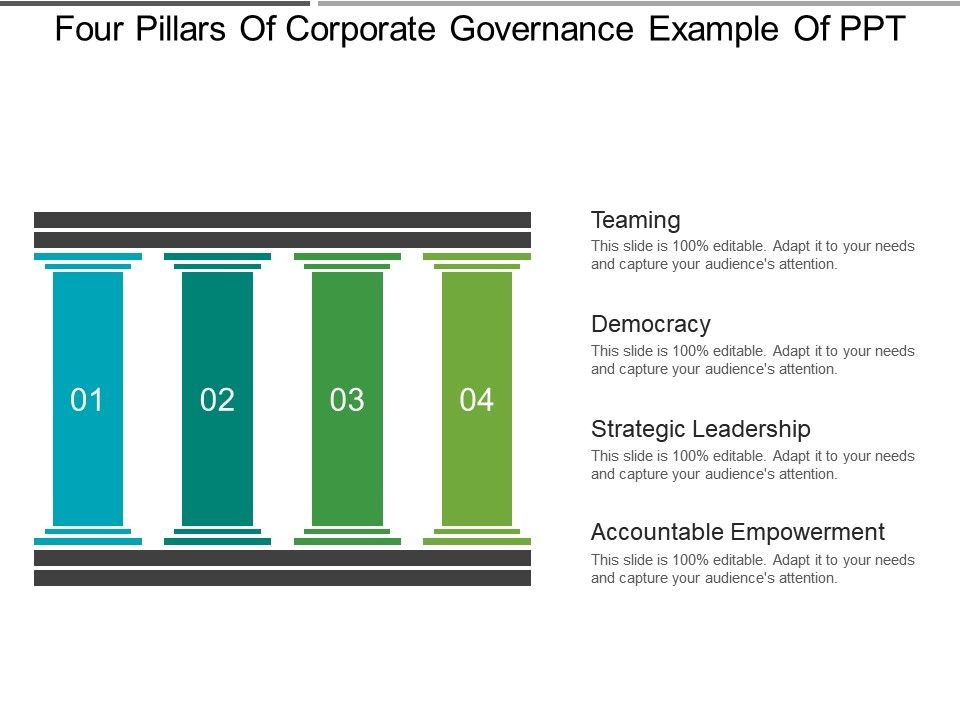 four pillars of corporate governance example of ppt powerpoint