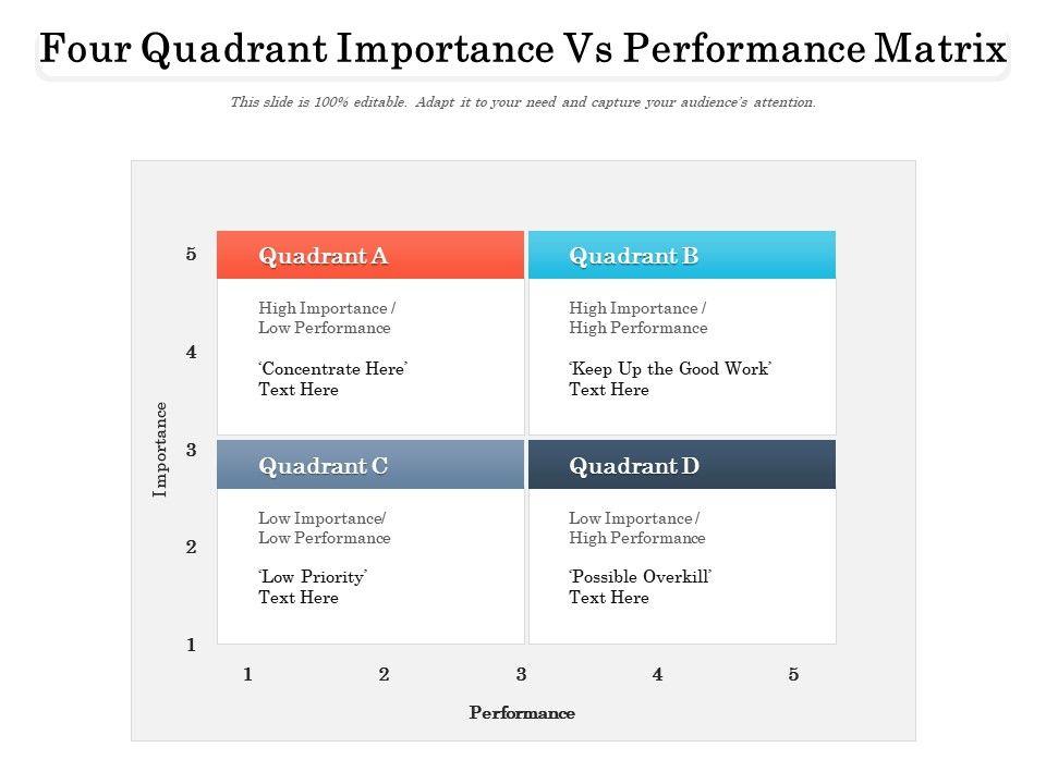 Four Quadrant Importance Vs Performance Matrix
