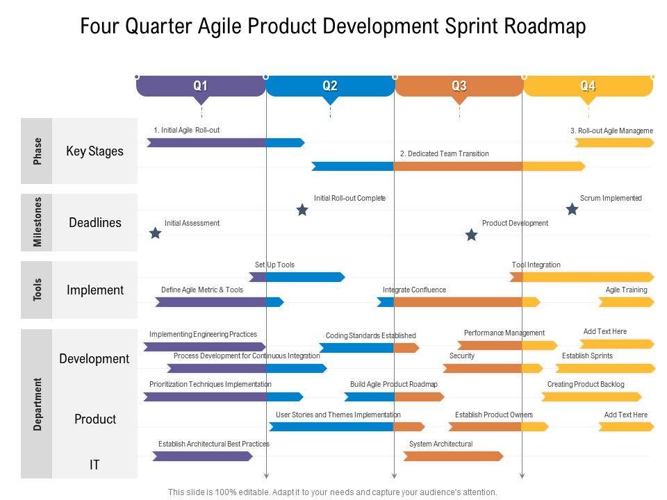 Four Quarter Agile Product Development Sprint Roadmap